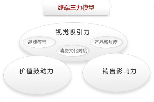 终端三力模型
